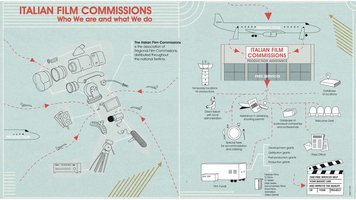 infografica per Italian Film Commissions